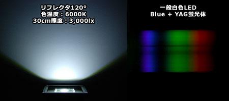 LED投光器の光色とスペクトル