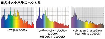 メタハラのスペクトル