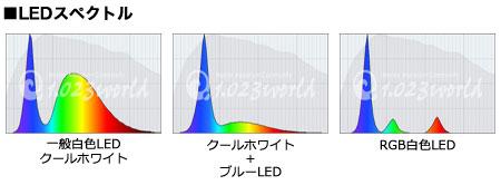 LEDのスペクトル