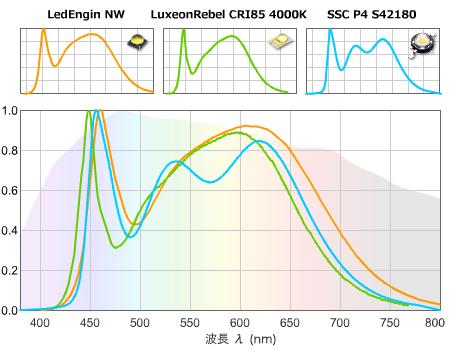 青発光+赤緑蛍光体 4000K