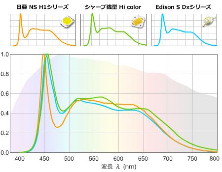 青発光+赤緑蛍光体 5000K
