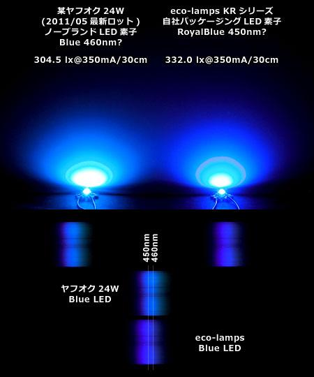 青LEDのビーム・光量比較