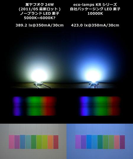 白LEDのビーム・光量比較