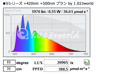 Mazarra S +420nm +500nmプラン by 1.023world