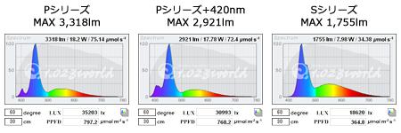 Mazarra P/P+420nm/S スペクトル計算結果