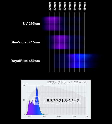 DeepViolet 3WスポットLEDスペクトル