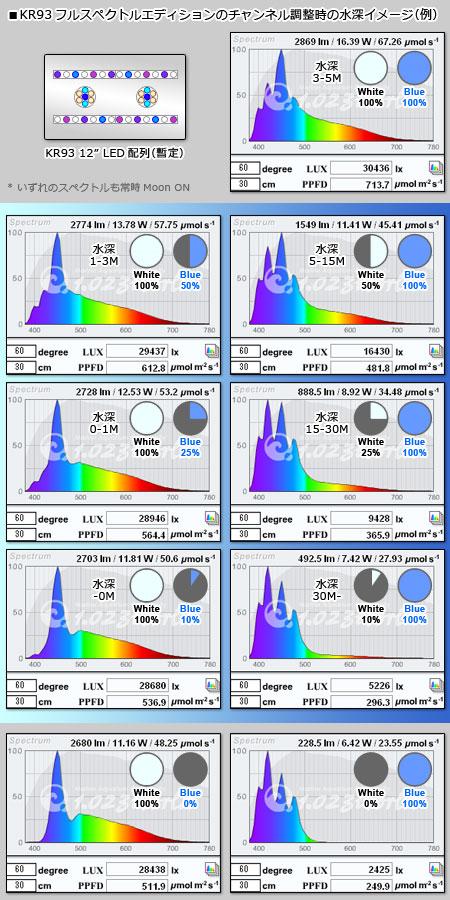 KR93フルスペの設計スペクトルと水深スペクトルイメージ