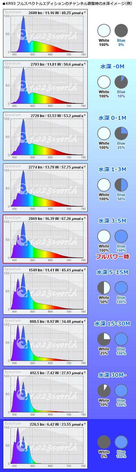 KR93フルスペによる水深スペクトルイメージ