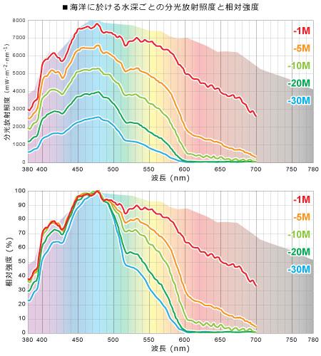 海洋における水深ごとの分光スペクトル分布