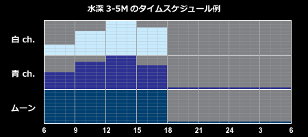 水深3-5Mの日照スケジュール