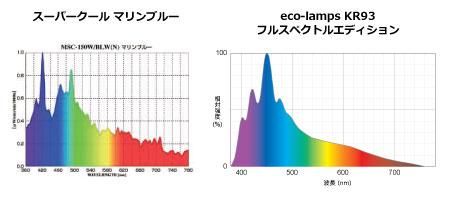 スーパークール対KR93フルスペクトル