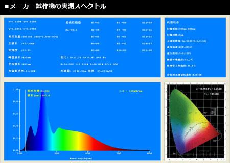 KR93SP 製造元によるスペクトル測定結果