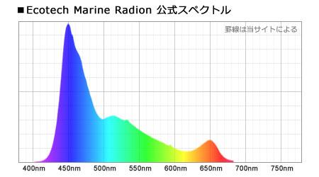 EcotechMarine Radion 公式スペクトル