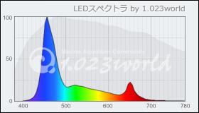 EcotechMarine Radion 算定スペクトル