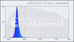 Ecoxotic Cannon Blue 453nm 算定スペクトル