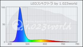 ecrofLED 55w 算定スペクトル