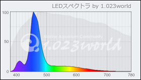 Illumagic C45 算定スペクトル