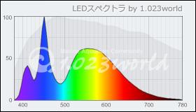 Illumagic P45 算定スペクトル