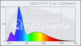 Illumagic S45 算定スペクトル
