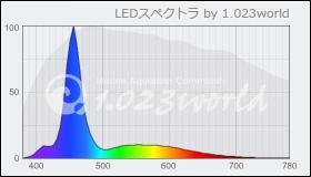 Mazarra P 算定スペクトル