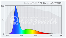 Mazarra S 算定スペクトル