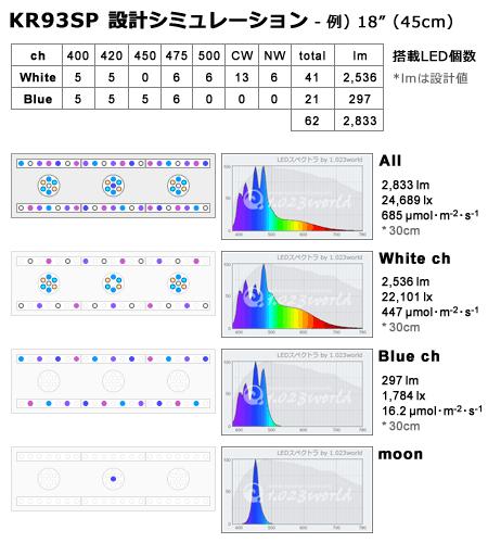 LEDデザイン:チャンネルごとのLED配列