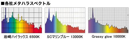 各社メタハラのスペクトル比較