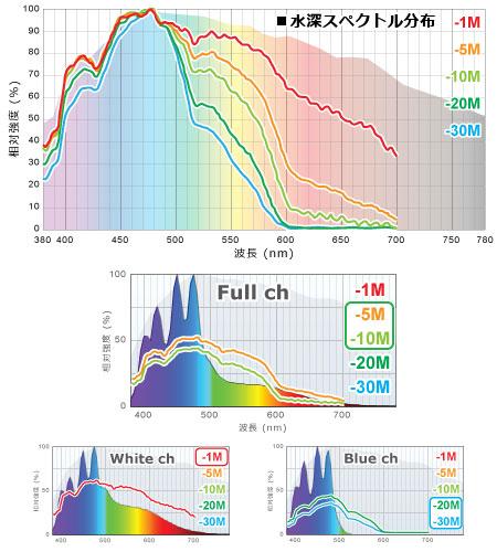海洋の水深スペクトル分布と、KR93SPでの水深イメージ