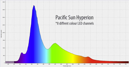 Pacific Sun Metis Hyperionのスペクトル