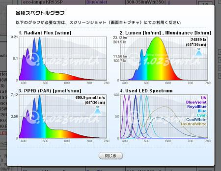 各種グラフ画面