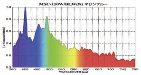 スーパークール・マリンブルーのスペクトル