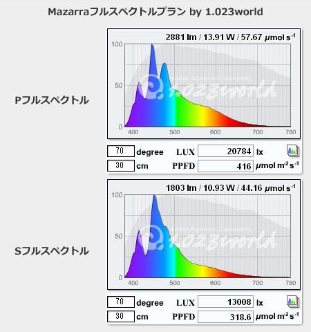 Mazarra フルスペクトル案