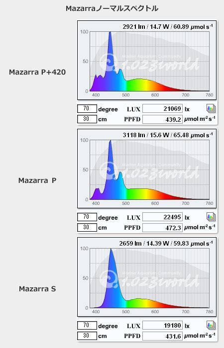 Mazarra ノーマル スペクトルデータ