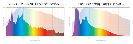 SC vs KR93SP スペクトル比較