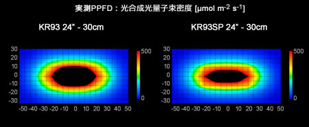 KR93 vs KR93SP PPFD 2Dグラフ
