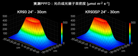 KR93 vs KR93SP PPFD 3Dグラフ