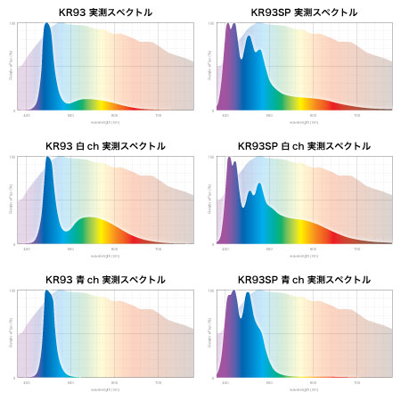 KR93 KR93SP スペクトル比較