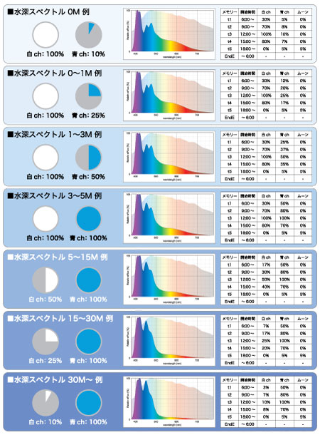 KR93SP 水深スペクトル設定例