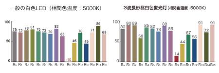 一般白色LEDと3波長型蛍光灯の演色評価数