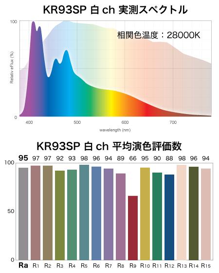 KR93SPフルスペの演色評価数