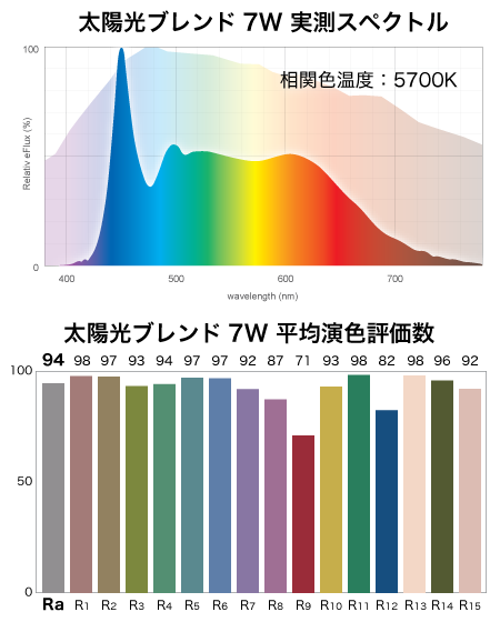 太陽光ブレンド7Wの演色評価数