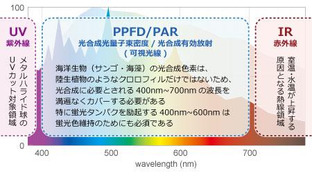 太陽光線の波長の分類
