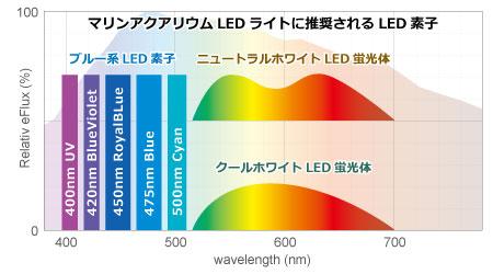 マリンアクアリウムに用いられるLEDの種類