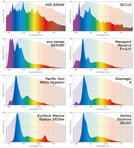 アクアLEDライトのスペクトル