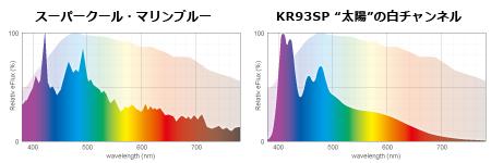 スーパークールとKR93SP白chのスペクトル