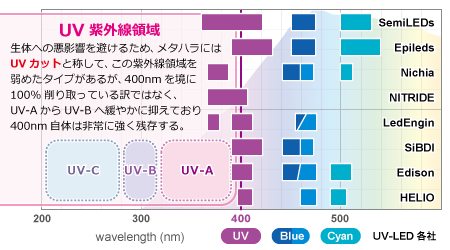 メタハラのUVカットとLEDのUVの区分け