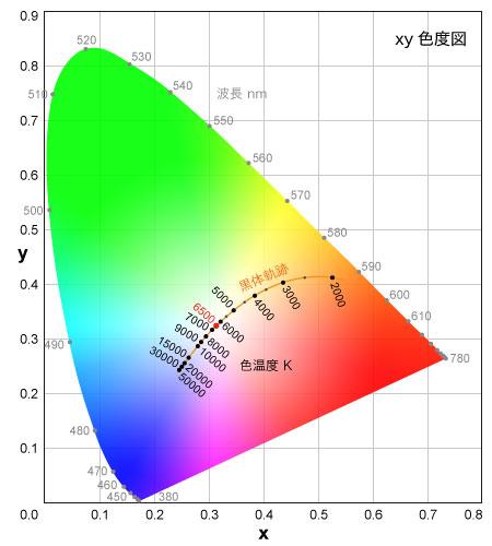 CIExy色度図と色温度