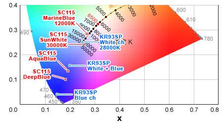スーパークールとKR93SPの色温度
