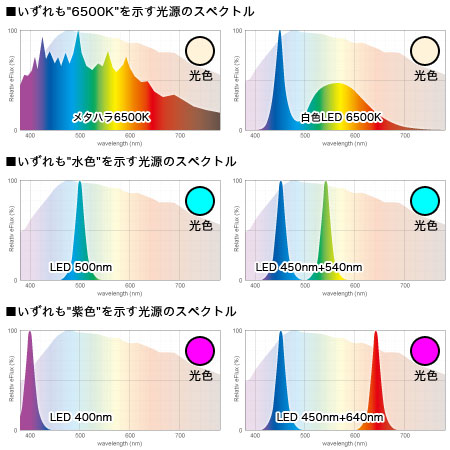 色温度や光色からスペクトルは計れない