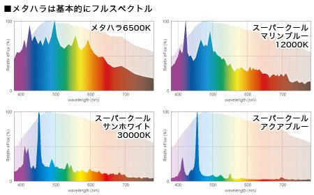メタハラは基本的にフルスペクトル